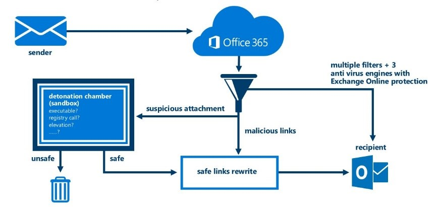 Microsoft Office 365 For Lawyers Boab It